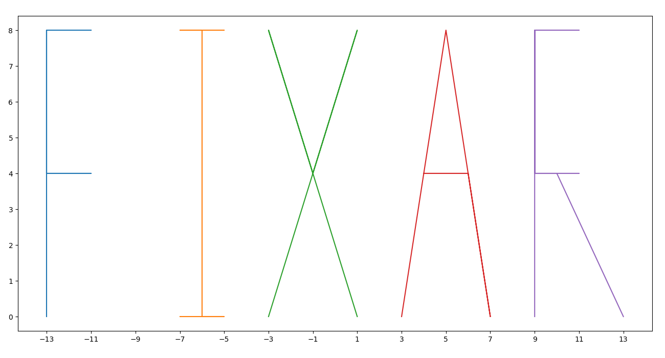 2d graph showing the lines that form the PIXAR letters